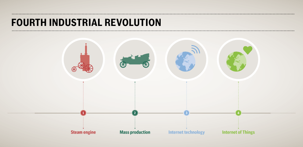 Fourth industrial revolution or IOT